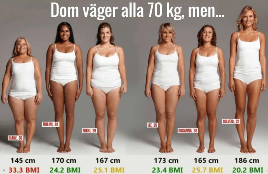 Hur beräknas BMI?